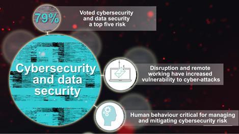 Hur angeläget är dataskyddsarbetet år 2021? 1