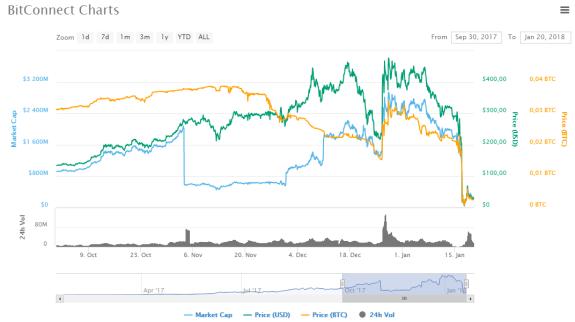 Historia del precio de Bitconnect.