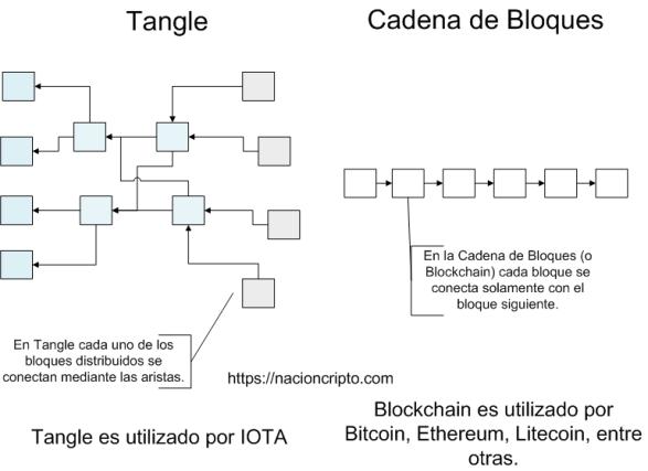 Diferencia entre Tangle y Blockchain o Cadena de Bloques