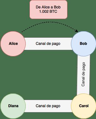 De Alice hacia Bob