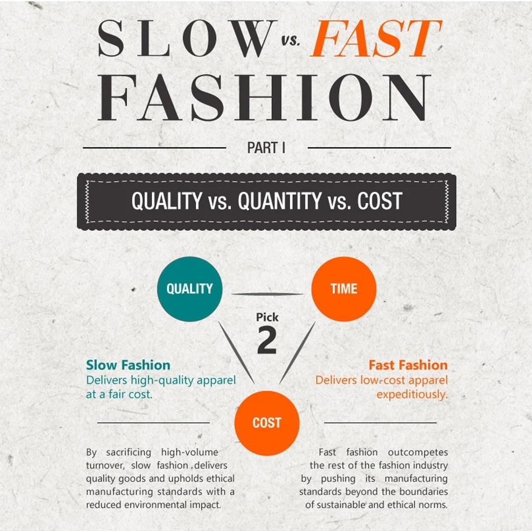Slow Fashion Vs Fast Fashion Infographic