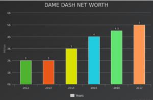 Dame Dash Net worth