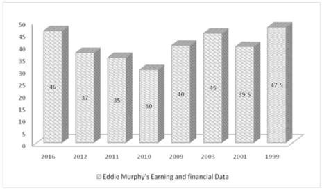 Eddie Murphy Net Worth