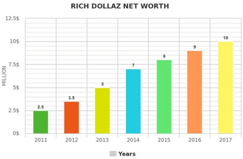 Rich Dollaz Net worth