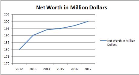 Seth Macfarlane Net worth