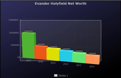 Evander Holyfield Net Worth