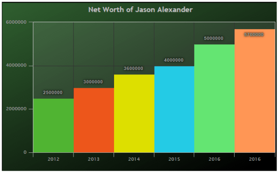 Jason-Alexander Net worth