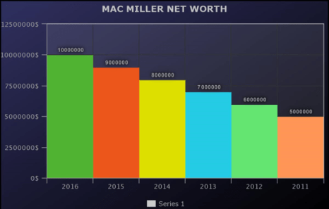 Mac Miller Net Worth