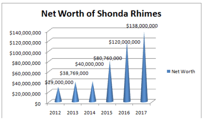 Shonda Rhimes Net worth