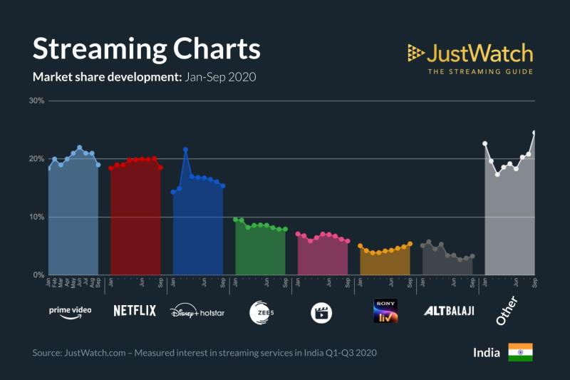 Performance review of Netflix, Prime Video, Disney+ Hotstar, Zee5, Jio  Cinema, Sony Liv, and ALTBalaji, in Q3 of 2020 – Droid News