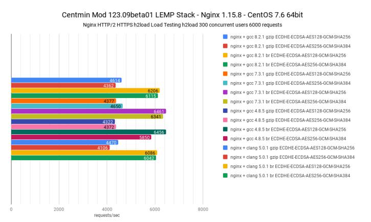 7700_nginx-h2load-ecdsa256-bit-01