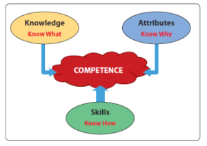 Competence Explained Graphically