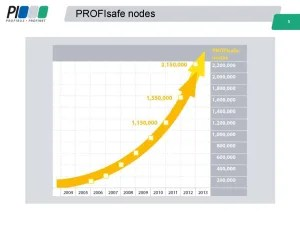 PROFISAFE 2012 Node Count