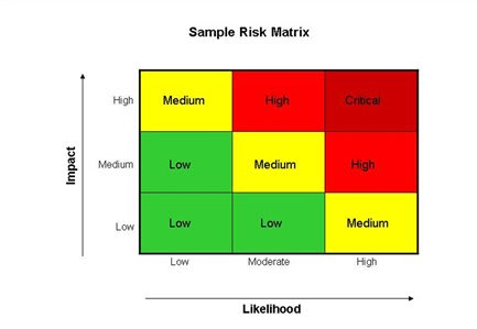 An example risk matrix from www.excelfreesheets.com. This makes taking responsibility and putting in the right effort at the right parts of your product easier.