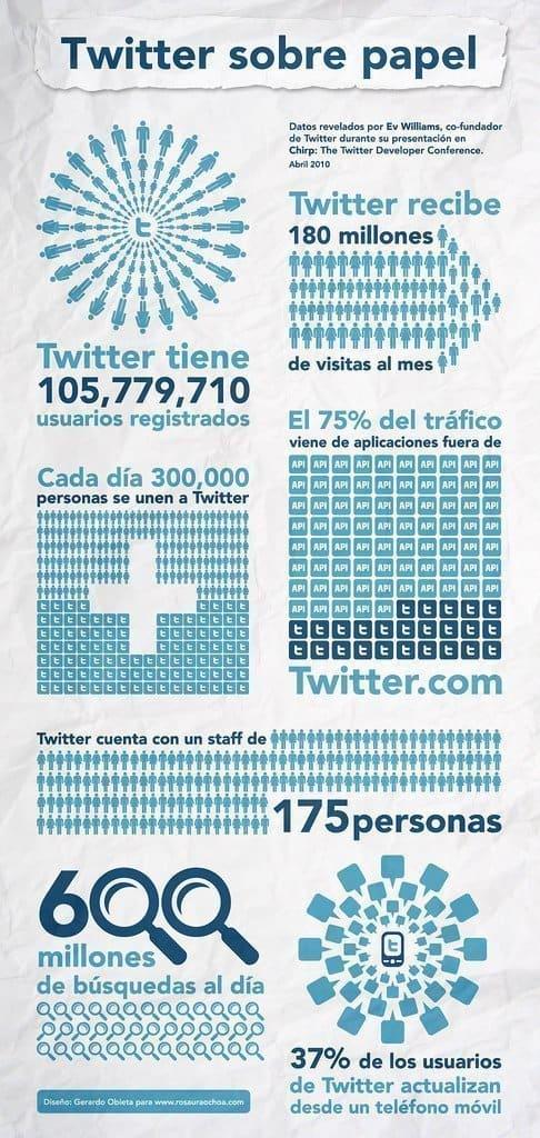 Gráficas Twitter