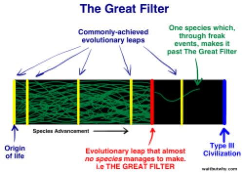 Marele Filtru al evoluției civilizațiilor spre tipul III - schema explicativă