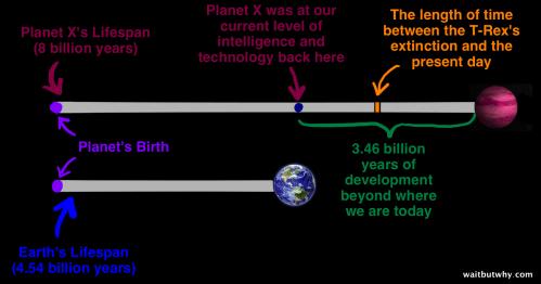 Comparație temporală între timpul disponibil dezvoltării civilizației Planetei X și al aceleia de pe Pământ - ei au avut cu peste 3 miliarde de ani mai mult timp să se dezvolte, decât noi