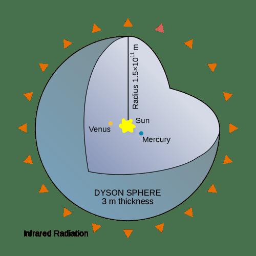 Sferă Dyson pentru captarea întregii energii emise de Soare (150 de milioane de kilometri, cât este diametrul sferei ipotetice, corespunde - în medie - distanței de la Pământ la Soare)