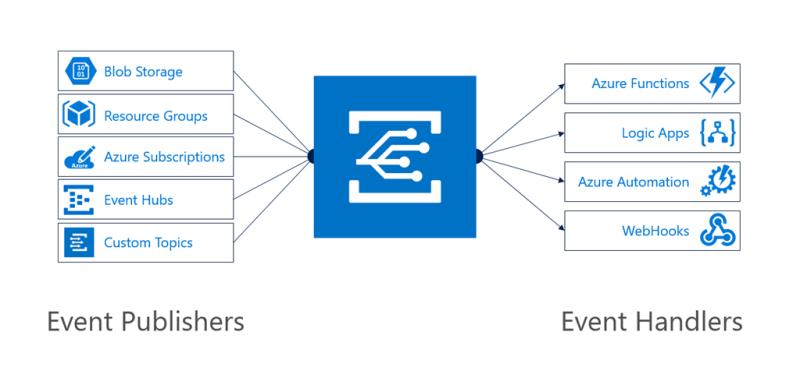 Chart of Azure Event Grid integration