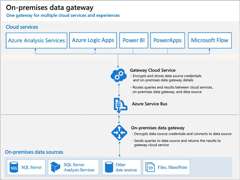 On-premises Data Gateway in Azure Analysis Services