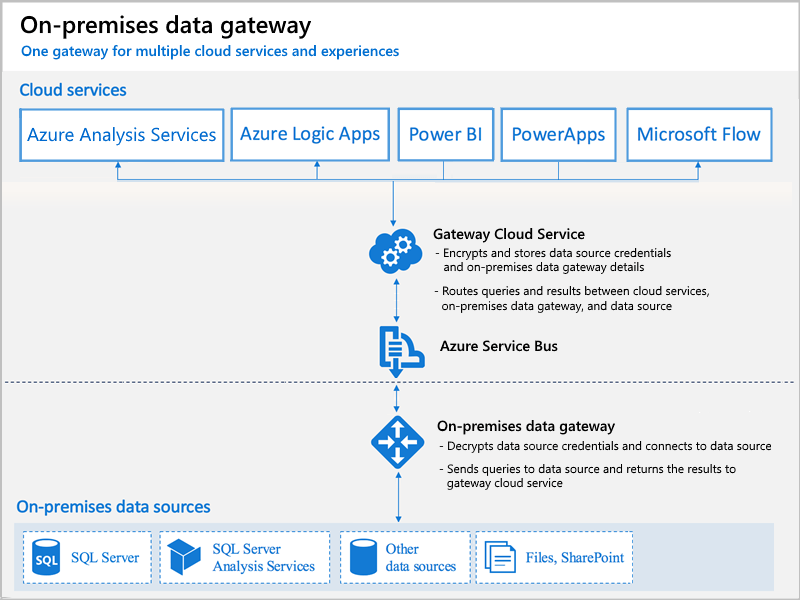 On-premises Data Gateway in Azure Analysis Services