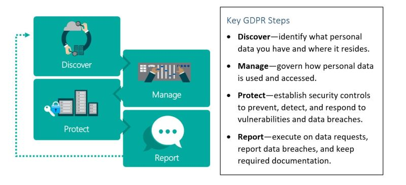 key GDPR Steps