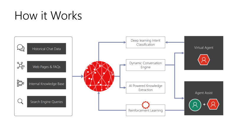 Dynamics 365 AI Solutions Diagram