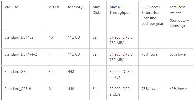 Azure VM Pricing