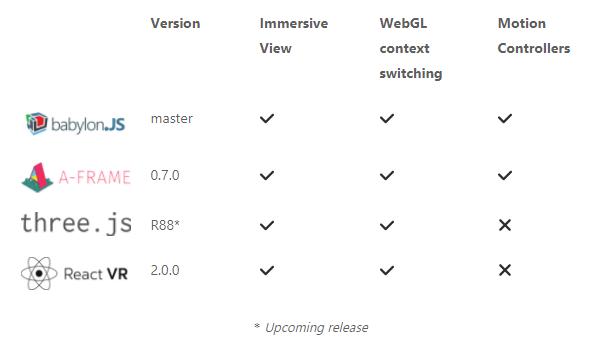 Upcoming WebVR frameworks