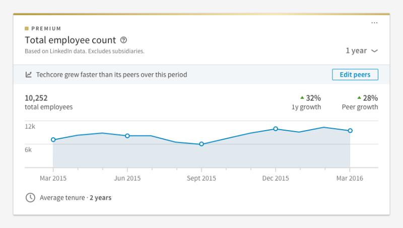 LinkedIn Premium Total Employee Count