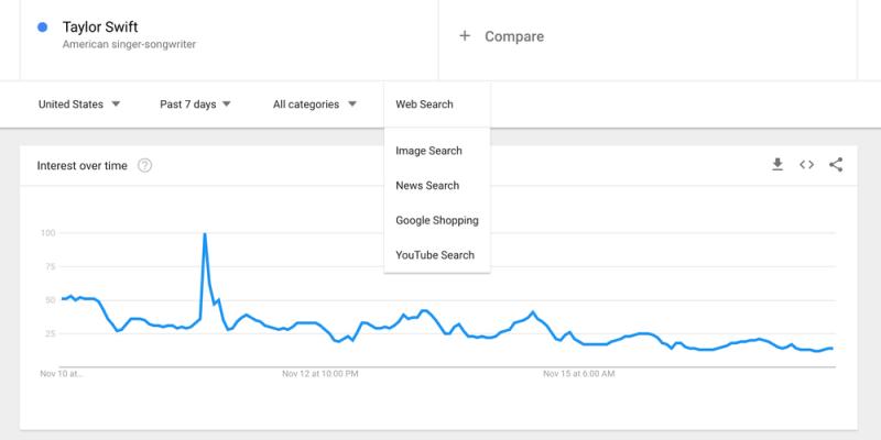 New Google Trends Lenses