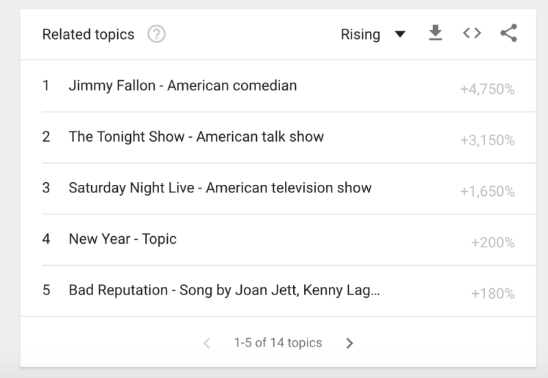 Google Trends Realtime Image Search Data