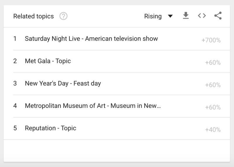 Google Trends showing search spikes on YouTube