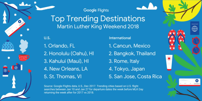 Google Flights Top Trending Destinations- Marti Luther King Weekend 2018