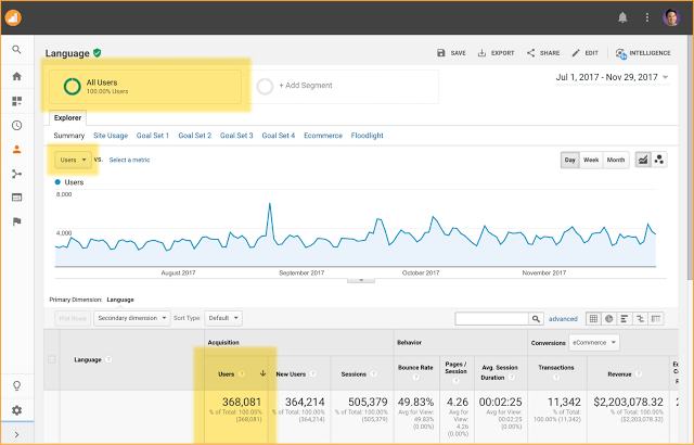 Users in Google Analytics standard reports