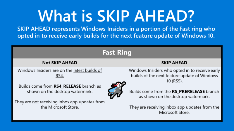 Redstone 5 Windows 10 Skip Ahead chart