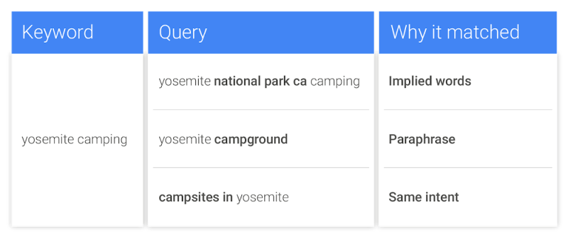 Google Exact Match Keyword Example