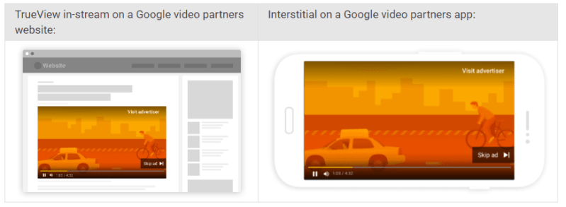 Video ads on Google video partners publishers websites