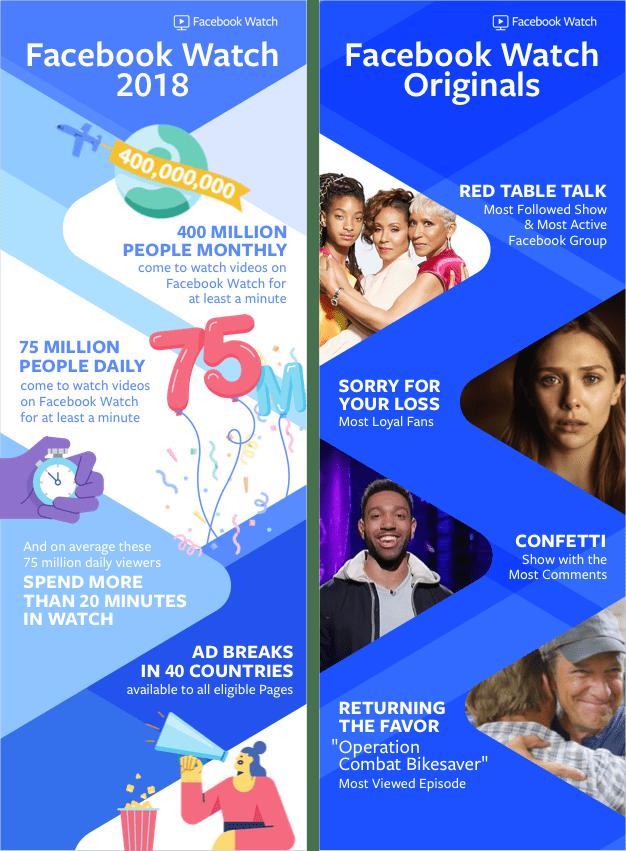Facebook Watch and Facebook Originals 2018 Achievement Infographic