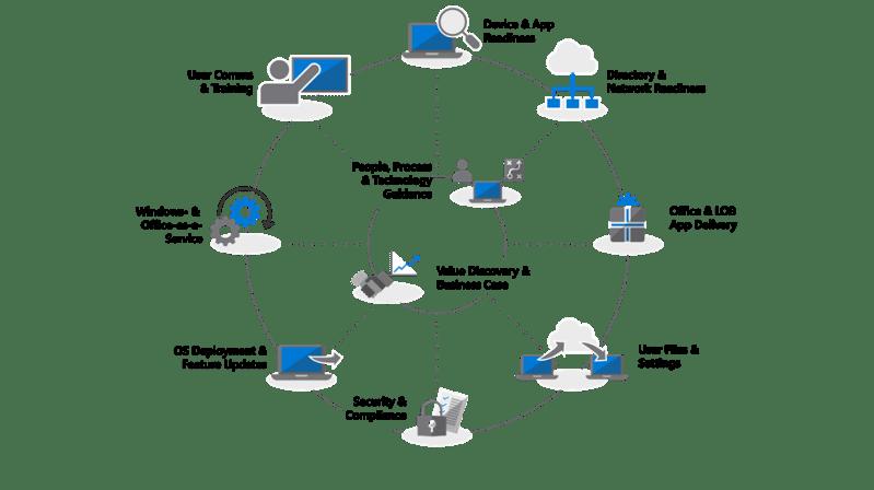 Modern Desktop Deployment Center Diagram