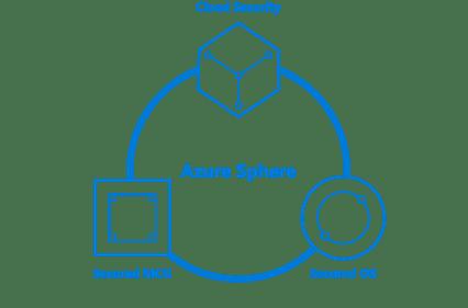 Microsoft Azure Sphere Ecosystem Diagram