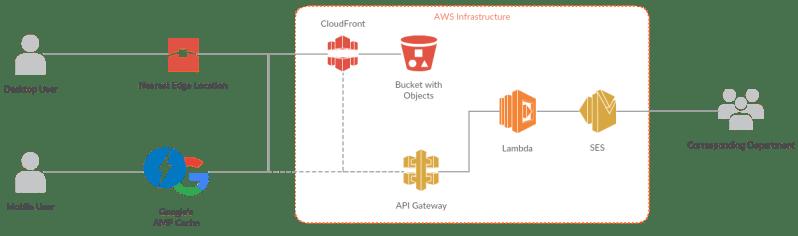 Serverless AMP solution on Amazon AWS