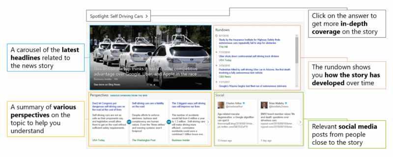 Bing Spotlight Diagram