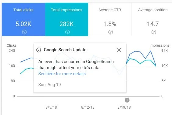 Google Search Console Change to Data Calculations