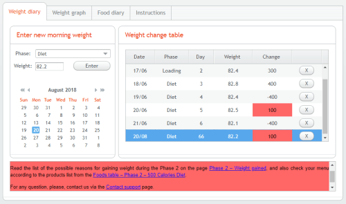 Dr. Simeons HCG Diet UK - Interactive Online Diary