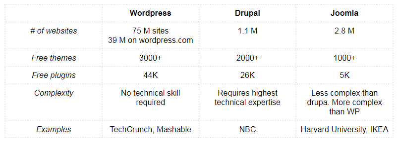 Wordpress vs. Drupal vs. Joomla