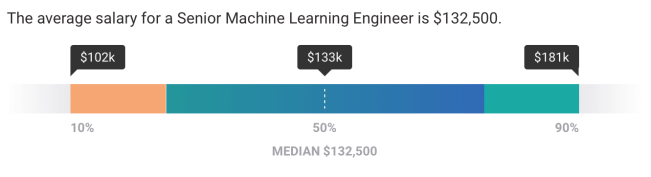 senior machine learning engineer salary