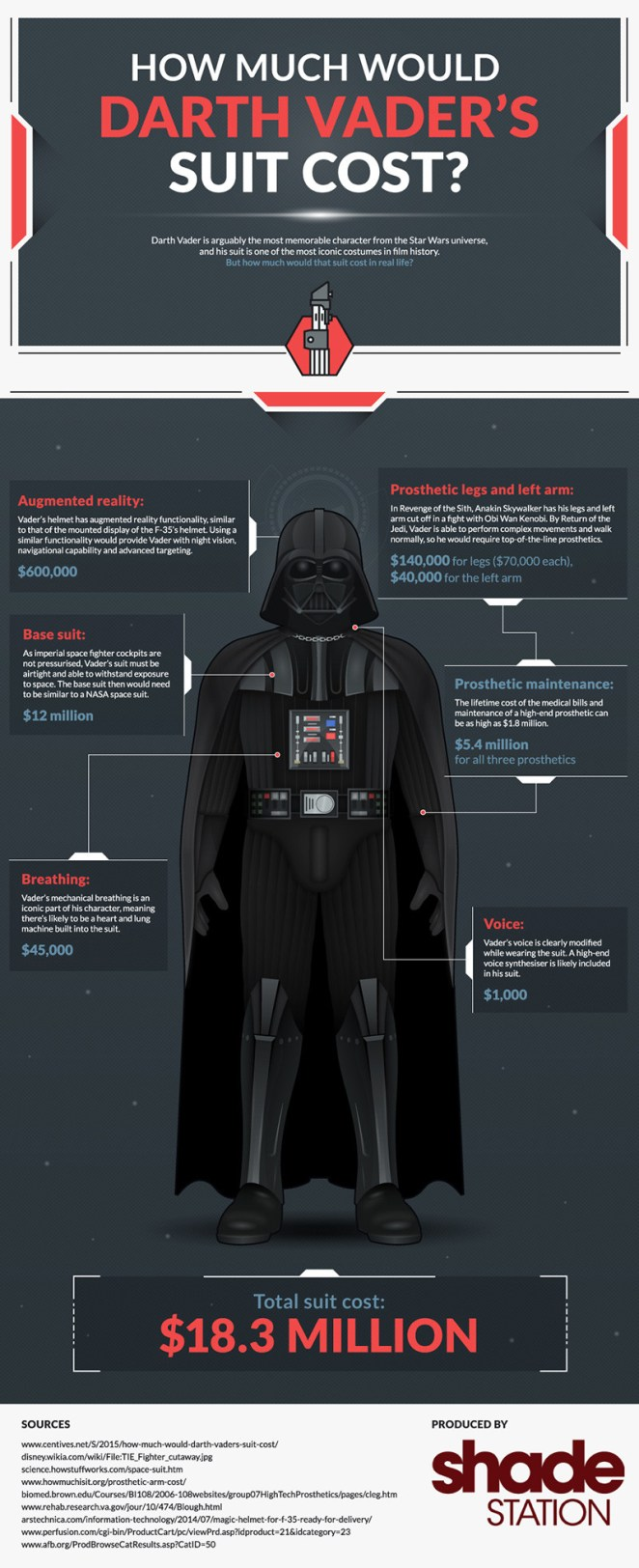 How Much Would Darth Vader's Suit Cost in Real Life? - Sublime99