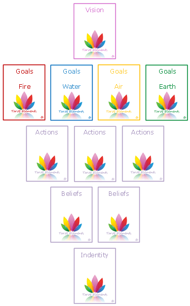 the tarot elements vision spread layout