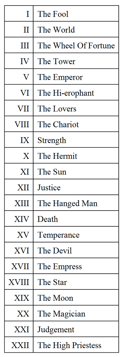 major arcana numerical list
